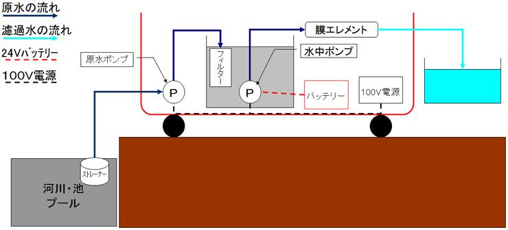 標準浄化処理工程